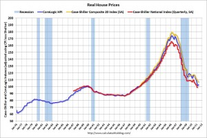 May 2011 Real House Prices in USA