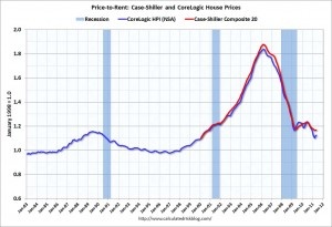 USA Houses: Price to Rent Ratio